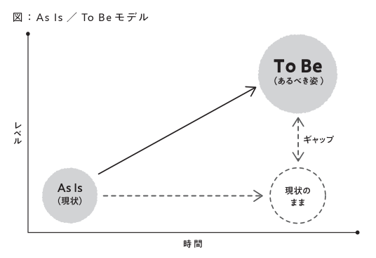 As Is / To Be