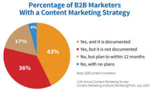 B2B Marketers documented content marketing strategy by CMI and MarketingProfs