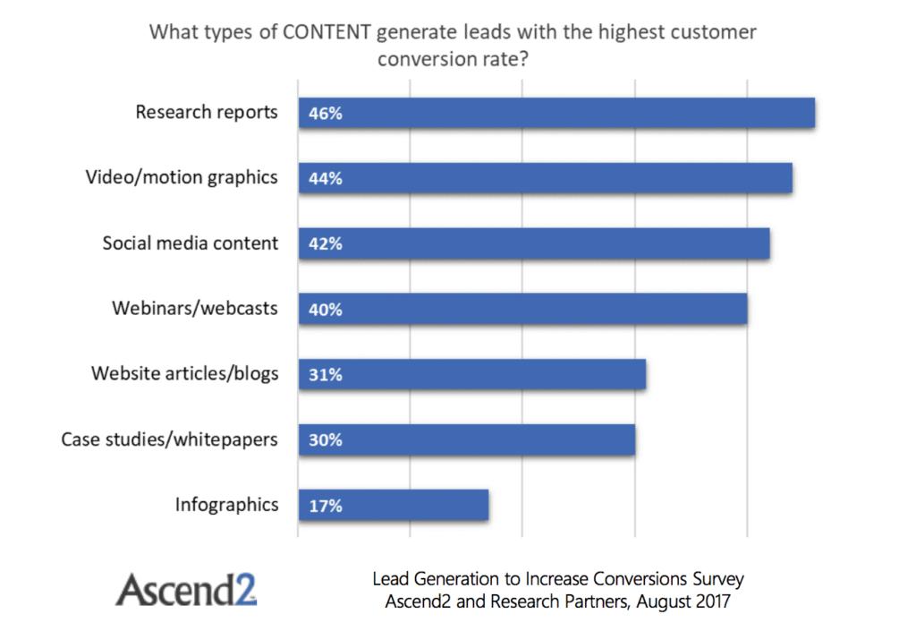 Ascend2_content-w-highest-conversion-rate