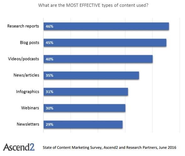 Ascend2_-Conent-Marketing-Effective