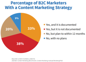 B2C Marketers documented content marketing strategy by CMI & MarketingProfs