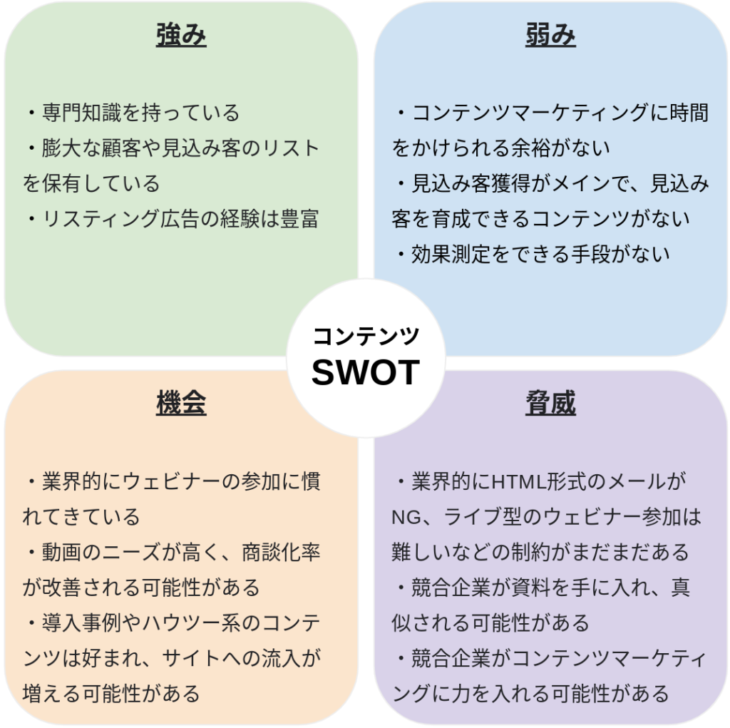 Content-SWOT