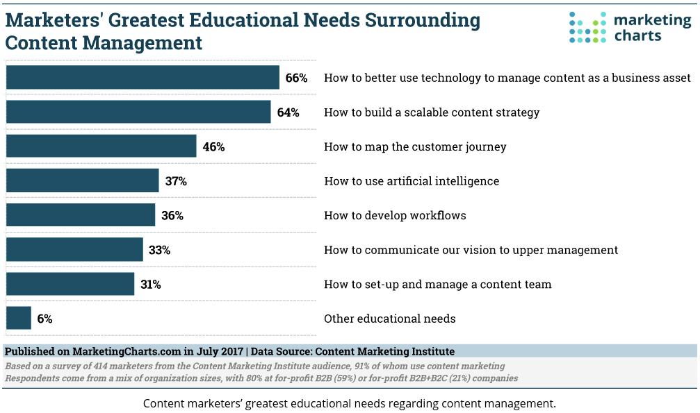 Content marketers' greatest educational needs regarding content management