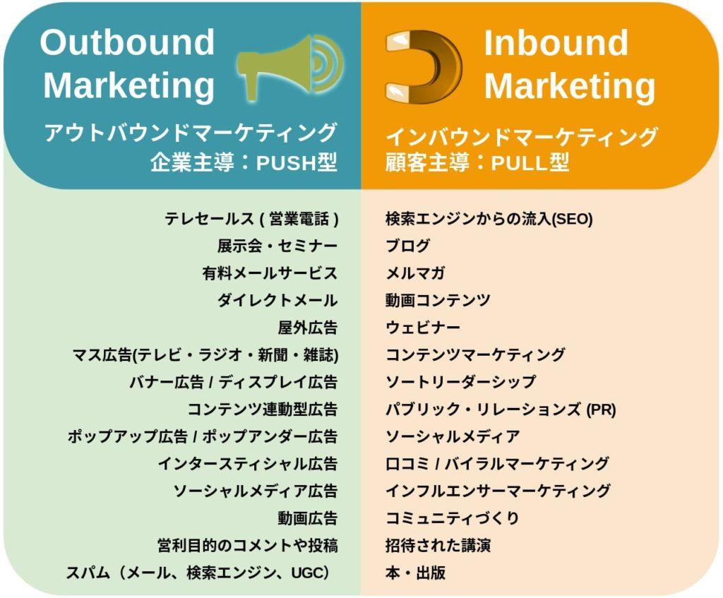 inbound-and-outbound-marketing