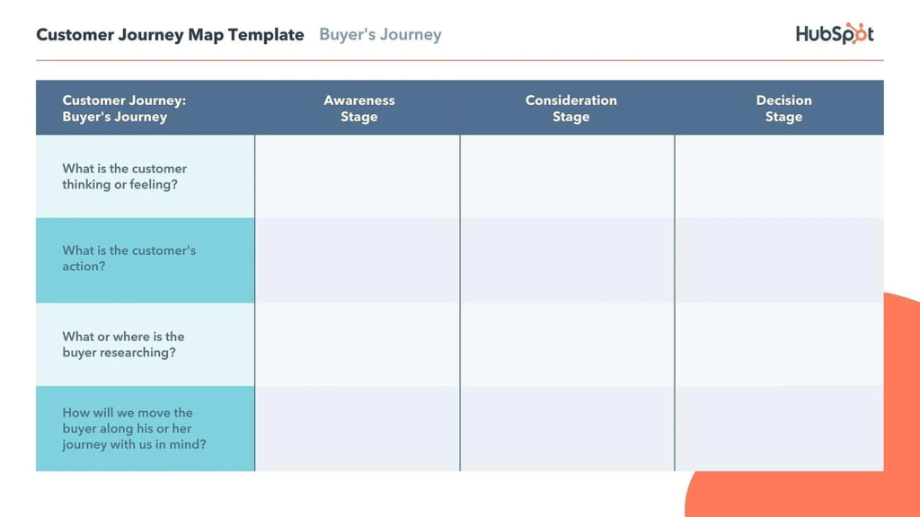 Customer Journey Map - Hubspot