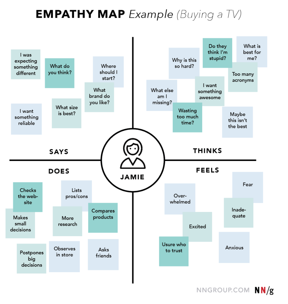 Empathy map - nngroup