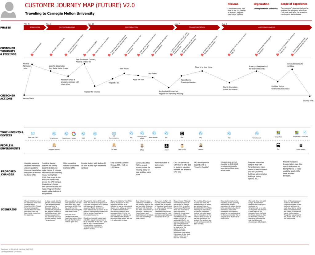 Future Customer Journey Map - IrisTongWu