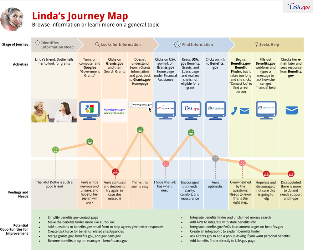 USAgov Personas and Journey Maps