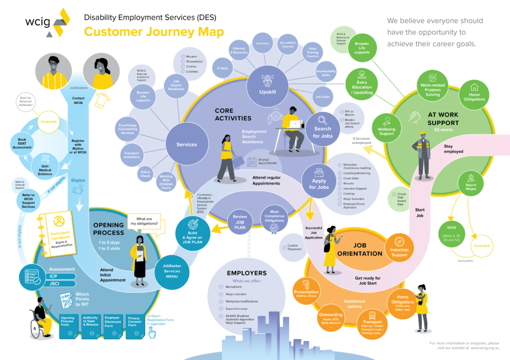 Customer Journey Map - WCIG