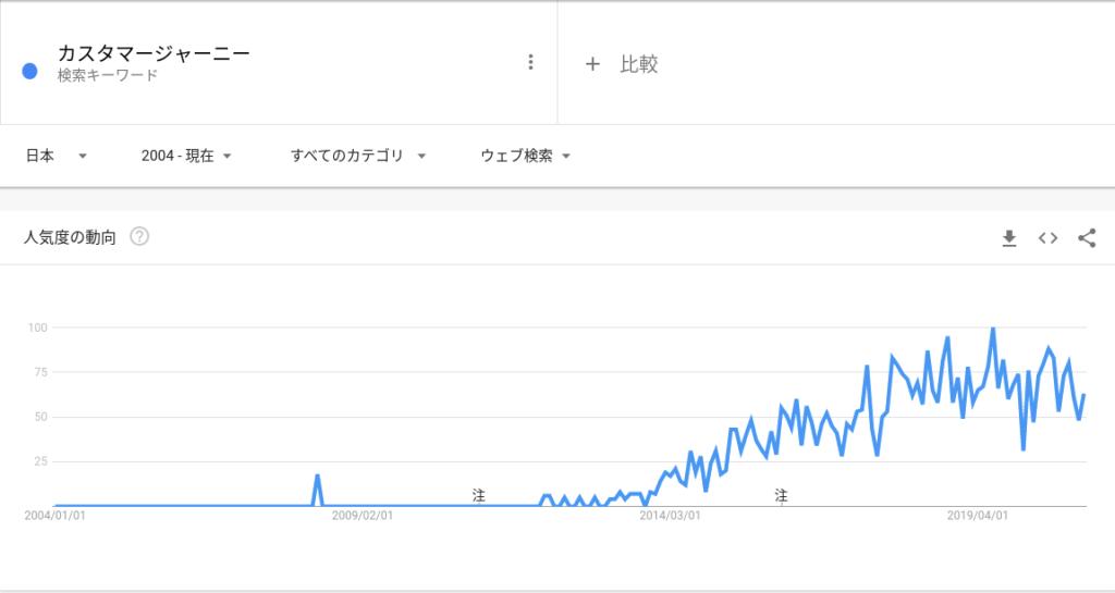 Google Trends カスタマージャーニー