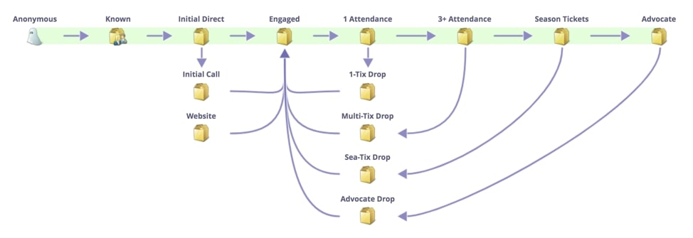 Customer-Journey-Map-simple-marketo