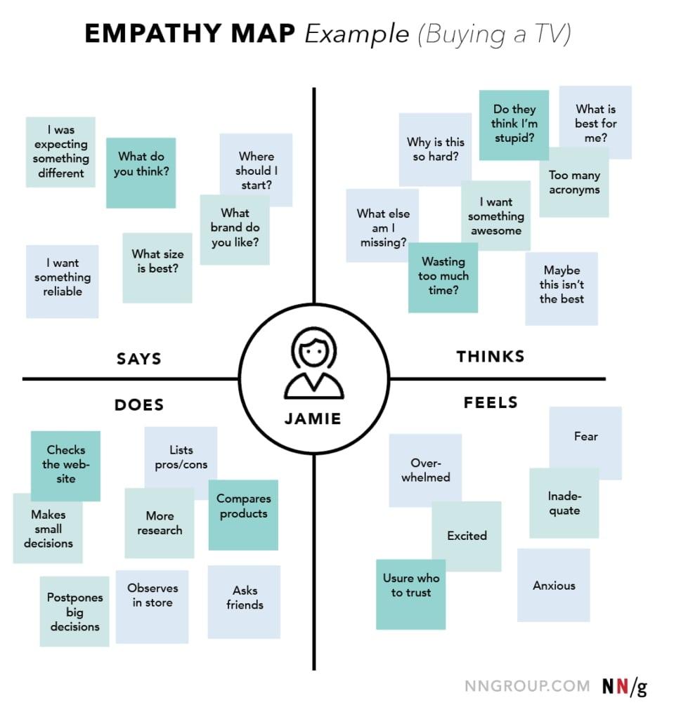 Empathy-maps-nngroup
