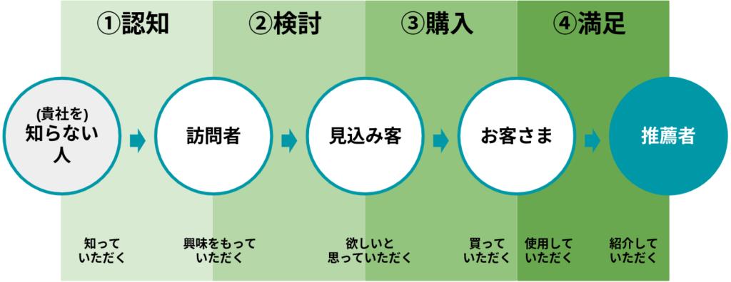 お客さまが買い続ける仕組みである4つのマーケティングプロセス